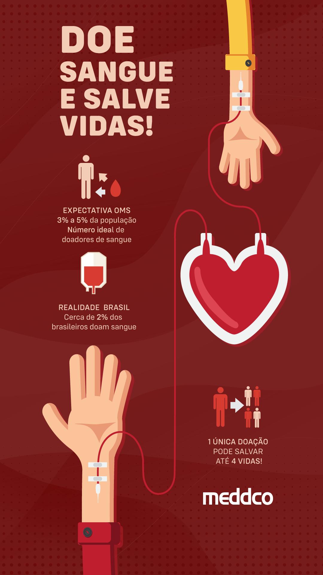 Dia Mundial do Doador de Sangue: saiba mais e ajude a compartilhar essa ideia